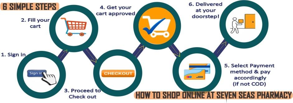 6 Simple Steps
